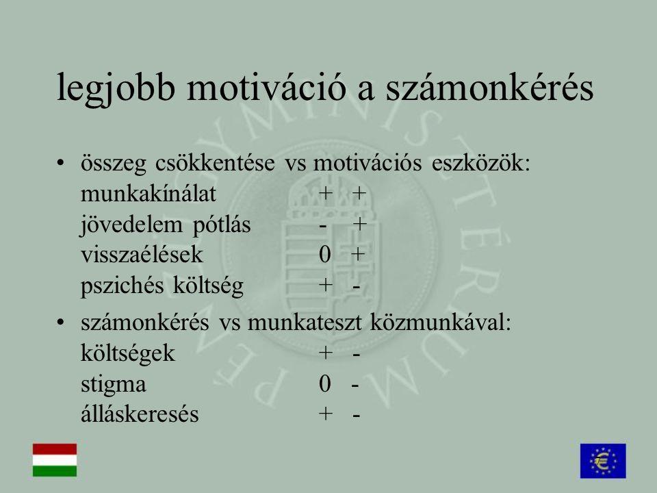 7 legjobb motiváció a számonkérés összeg csökkentése vs motivációs eszközök: munkakínálat+ + jövedelem pótlás- + visszaélések0 + pszichés költség+ - s