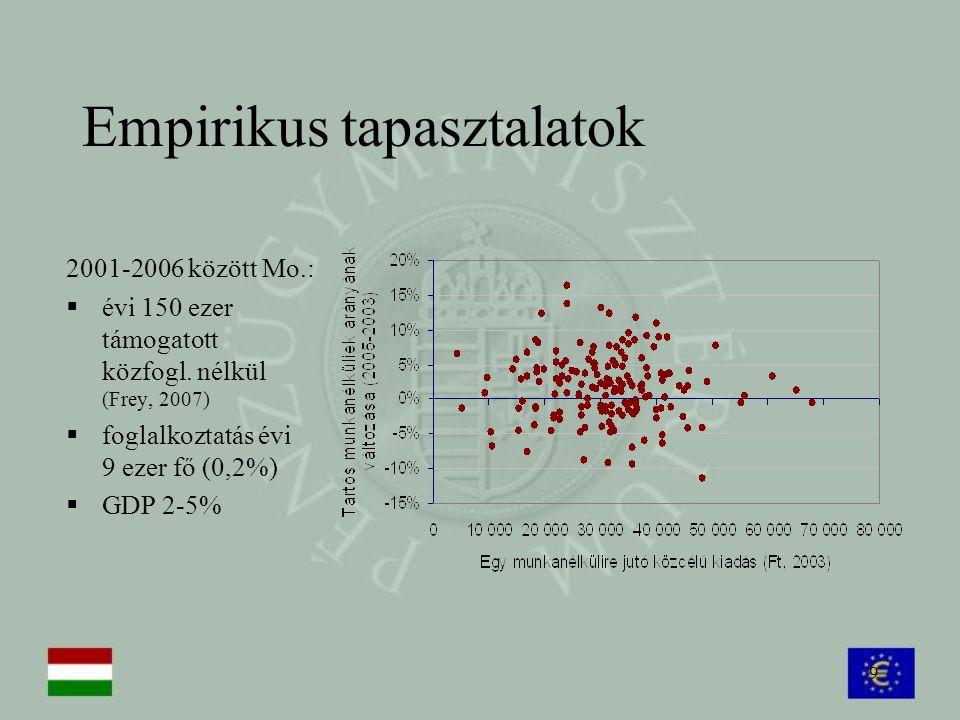 9 Empirikus tapasztalatok 2001-2006 között Mo.:  évi 150 ezer támogatott közfogl. nélkül (Frey, 2007)  foglalkoztatás évi 9 ezer fő (0,2%)  GDP 2-5