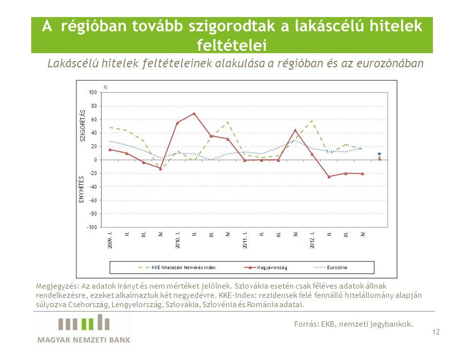 Lakáscélú hitelek feltételeinek alakulása a régióban és az eurozónában A régióban tovább szigorodtak a lakáscélú hitelek feltételei 12 Forrás: EKB, ne