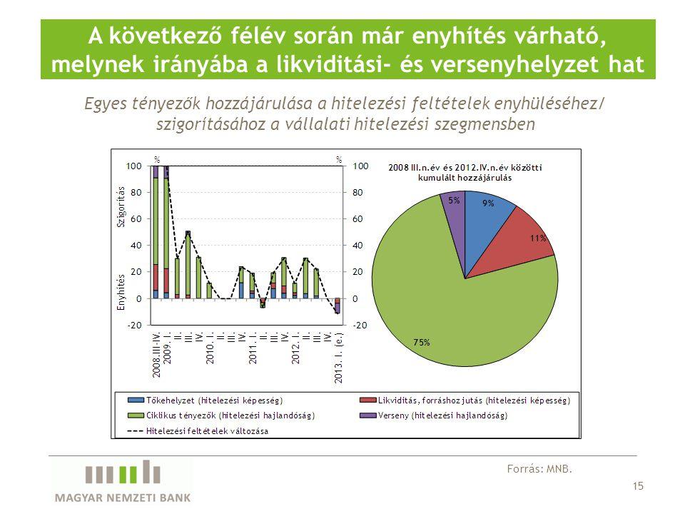 Egyes tényezők hozzájárulása a hitelezési feltételek enyhüléséhez/ szigorításához a vállalati hitelezési szegmensben A következő félév során már enyhí
