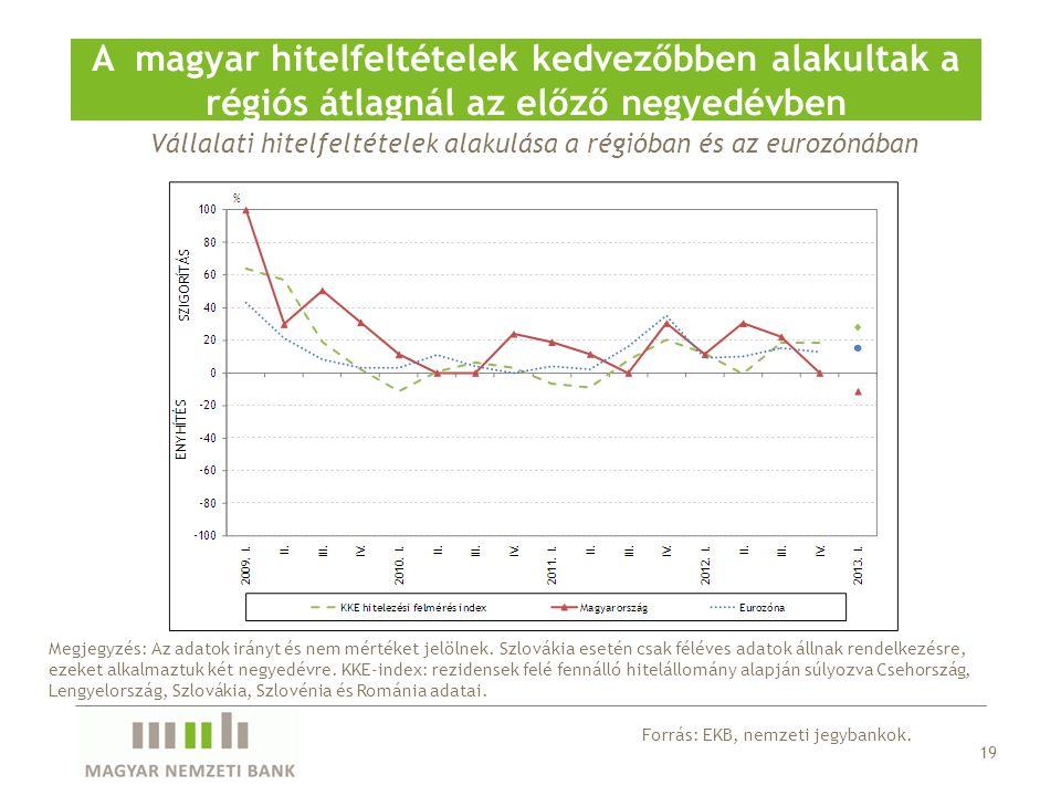 Vállalati hitelfeltételek alakulása a régióban és az eurozónában A magyar hitelfeltételek kedvezőbben alakultak a régiós átlagnál az előző negyedévben
