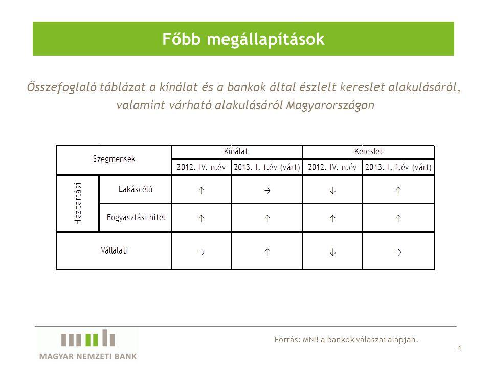 Összefoglaló táblázat a kínálat és a bankok által észlelt kereslet alakulásáról, valamint várható alakulásáról Magyarországon Főbb megállapítások 4 Forrás: MNB a bankok válaszai alapján.