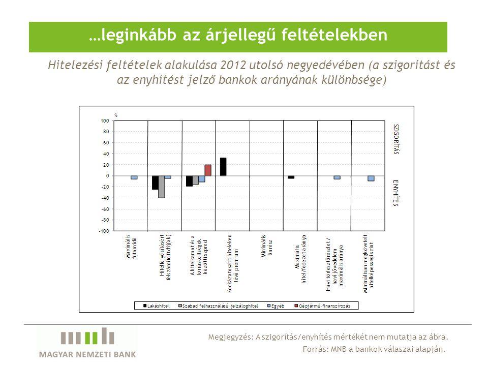 …leginkább az árjellegű feltételekben Hitelezési feltételek alakulása 2012 utolsó negyedévében (a szigorítást és az enyhítést jelző bankok arányának különbsége) Megjegyzés: A szigorítás/enyhítés mértékét nem mutatja az ábra.