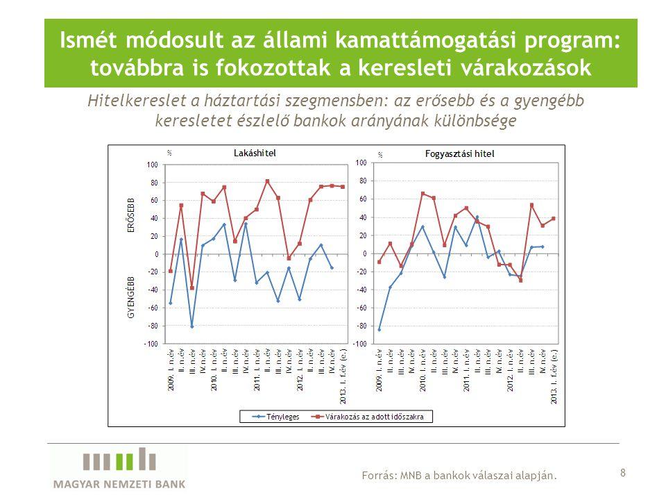 Vállalati hitelfeltételek alakulása a régióban és az eurozónában A magyar hitelfeltételek kedvezőbben alakultak a régiós átlagnál az előző negyedévben 19 Forrás: EKB, nemzeti jegybankok.