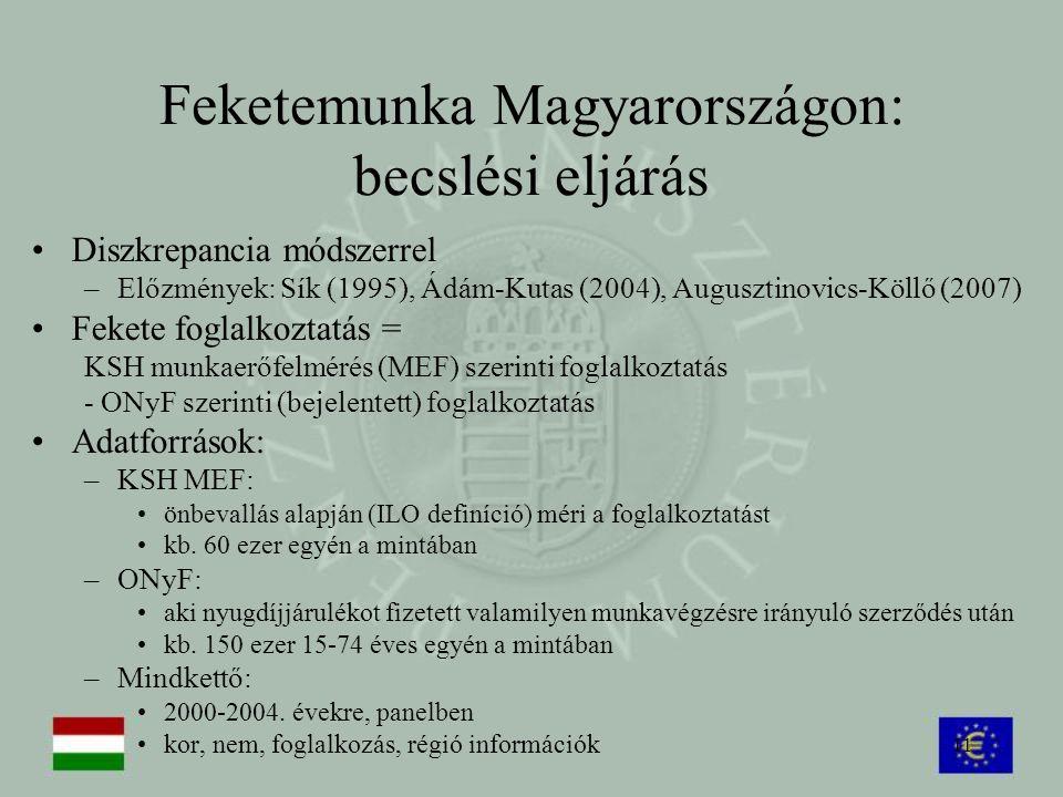 11 Feketemunka Magyarországon: becslési eljárás Diszkrepancia módszerrel –Előzmények: Sík (1995), Ádám-Kutas (2004), Augusztinovics-Köllő (2007) Feket