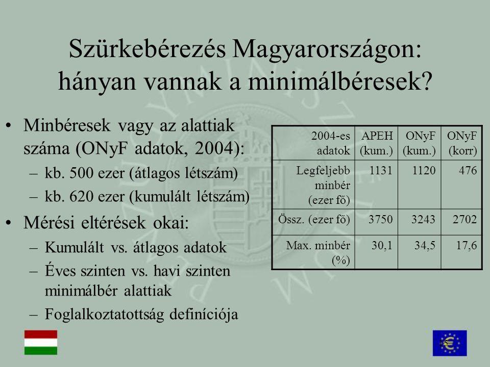 15 Szürkebérezés Magyarországon: hányan vannak a minimálbéresek? Minbéresek vagy az alattiak száma (ONyF adatok, 2004): –kb. 500 ezer (átlagos létszám