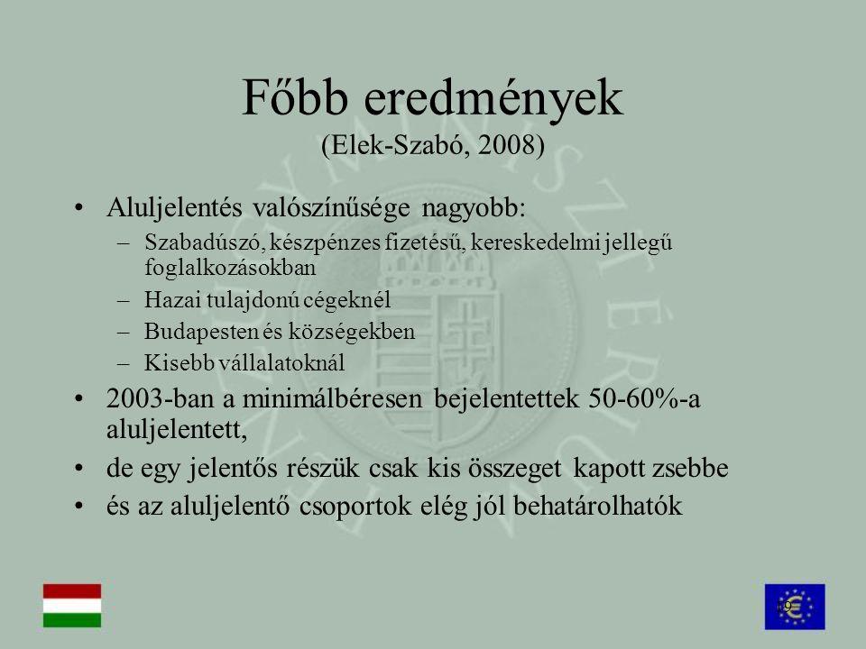 19 Főbb eredmények (Elek-Szabó, 2008) Aluljelentés valószínűsége nagyobb: –Szabadúszó, készpénzes fizetésű, kereskedelmi jellegű foglalkozásokban –Haz