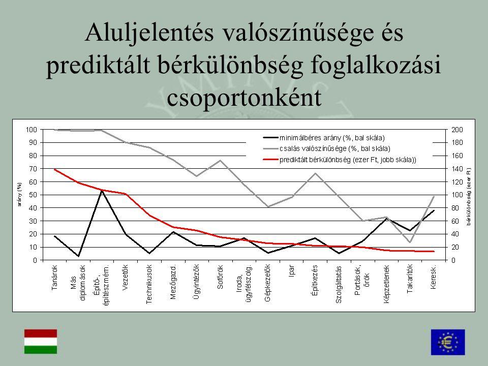 21 Aluljelentés valószínűsége és prediktált bérkülönbség foglalkozási csoportonként