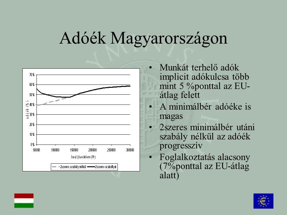 5 Adóék Magyarországon Munkát terhelő adók implicit adókulcsa több mint 5 %ponttal az EU- átlag felett A minimálbér adóéke is magas 2szeres minimálbér