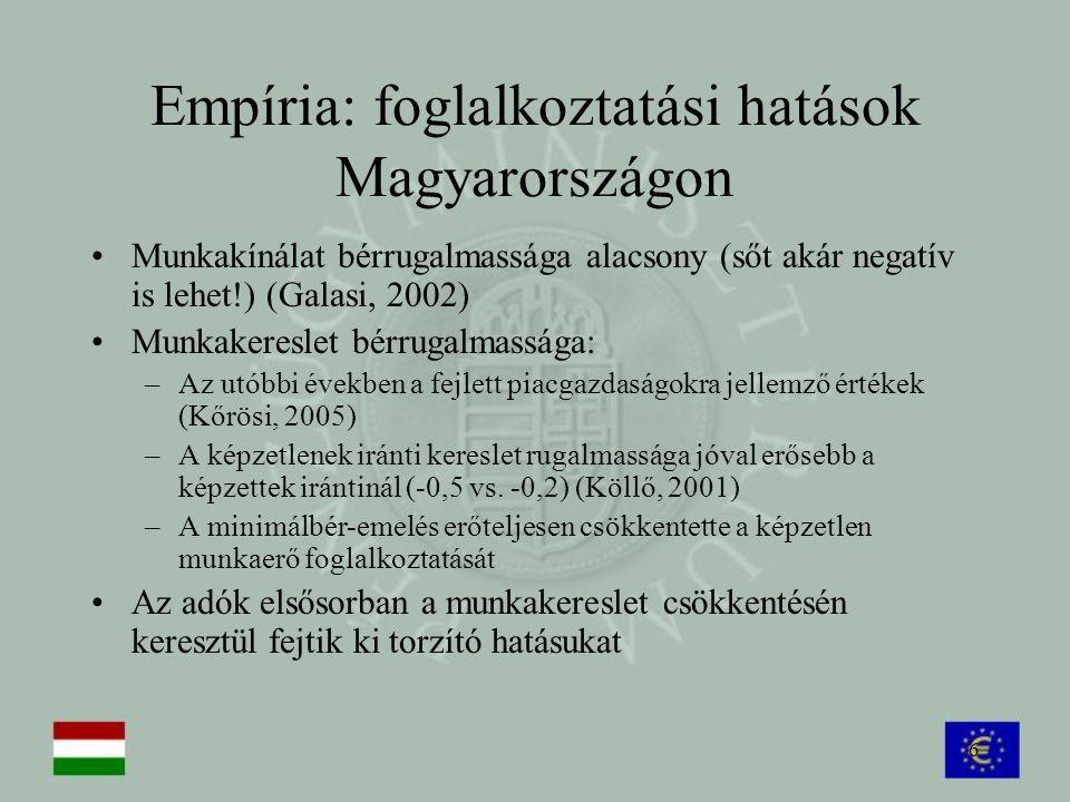 6 Empíria: foglalkoztatási hatások Magyarországon Munkakínálat bérrugalmassága alacsony (sőt akár negatív is lehet!) (Galasi, 2002) Munkakereslet bérr