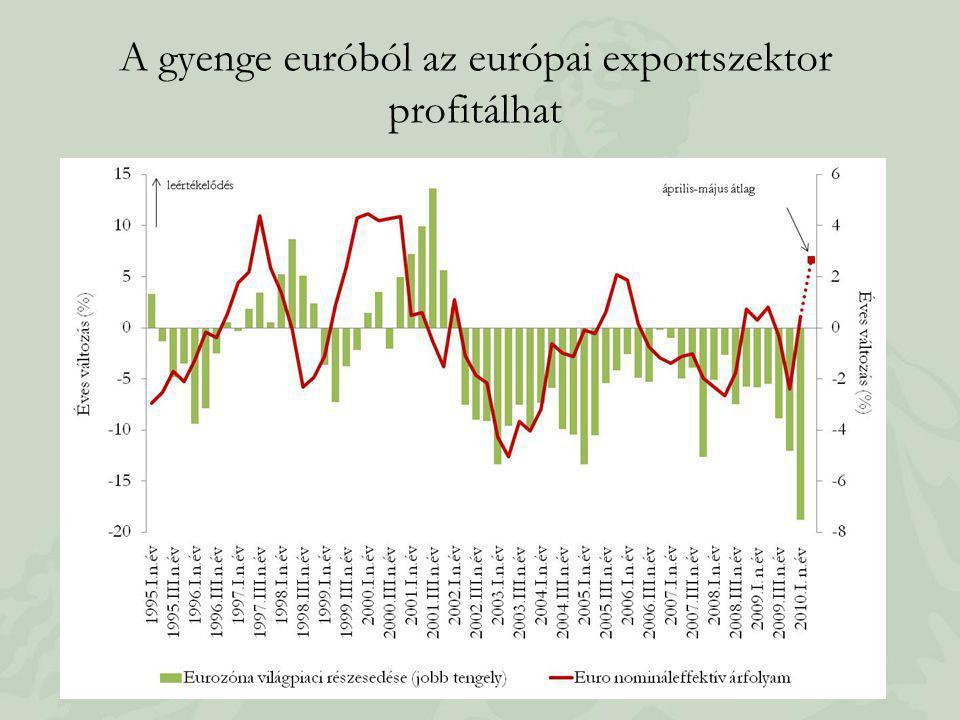 A gyenge euróból az európai exportszektor profitálhat