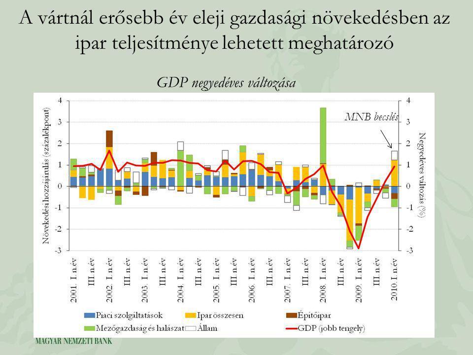 A vártnál erősebb év eleji gazdasági növekedésben az ipar teljesítménye lehetett meghatározó GDP negyedéves változása MNB becslés