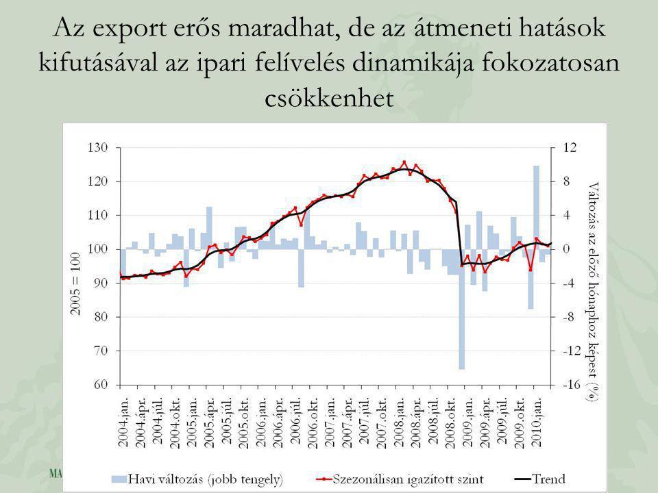 Az export erős maradhat, de az átmeneti hatások kifutásával az ipari felívelés dinamikája fokozatosan csökkenhet