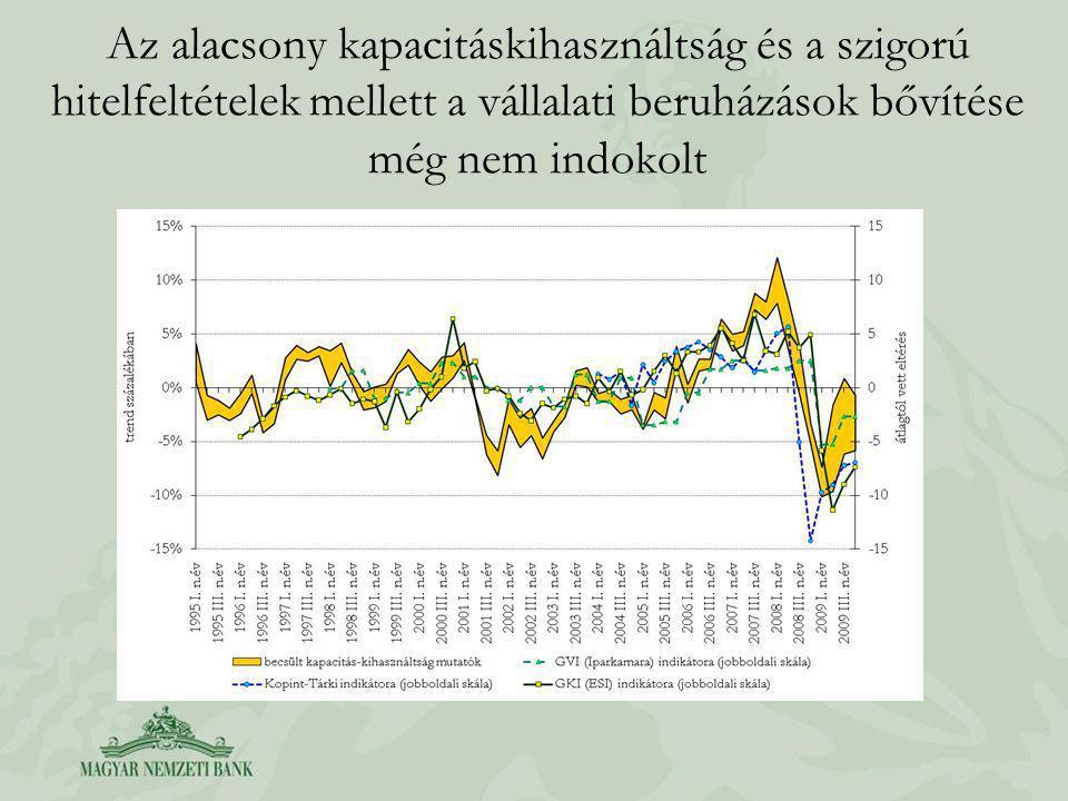 Az alacsony kapacitáskihasználtság és a szigorú hitelfeltételek mellett a vállalati beruházások bővítése még nem indokolt