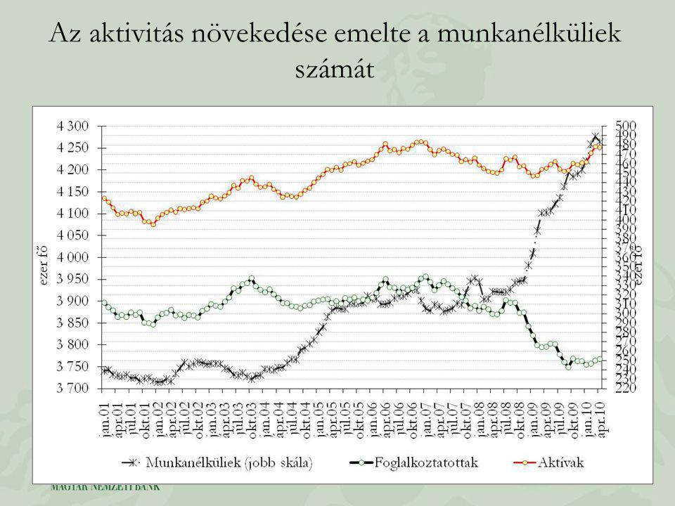 Az aktivitás növekedése emelte a munkanélküliek számát