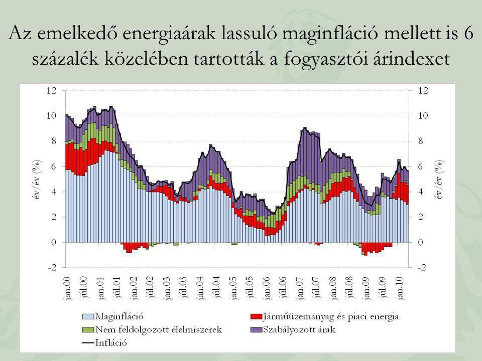 Az emelkedő energiaárak lassuló maginfláció mellett is 6 százalék közelében tartották a fogyasztói árindexet
