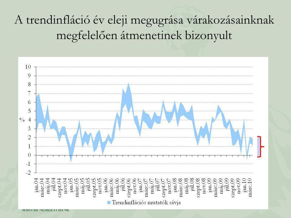 A trendinfláció év eleji megugrása várakozásainknak megfelelően átmenetinek bizonyult