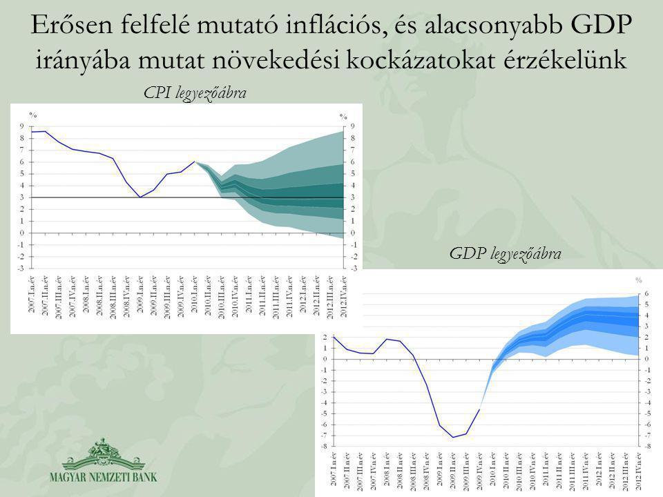 A magyar gazdaság külföldi forrásokra való ráutaltsága tartósan csökkenhet Külső finanszírozási igény –finanszírozási képességünk tartósan fennmaradhat –ám a belföldi kereslet élénkülése ismét a folyó fizetési mérleg egyenlegének romlását okozza Költségvetési hiány –a költségvetési politika várható irányáról információval nem rendelkezünk, ezért technikai kivetítéseket végeztünk –a jelenleg érvényben lévő hivatalos hiánycélok további intézkedések nélkül nem teljesülhetnek –a gazdasági növekedés beindulásával a hiány lassan csökkenhet