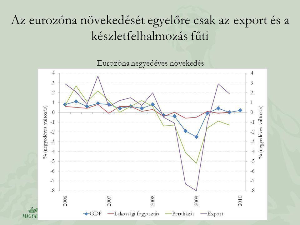 Az eurozóna növekedését egyelőre csak az export és a készletfelhalmozás fűti Eurozóna negyedéves növekedés