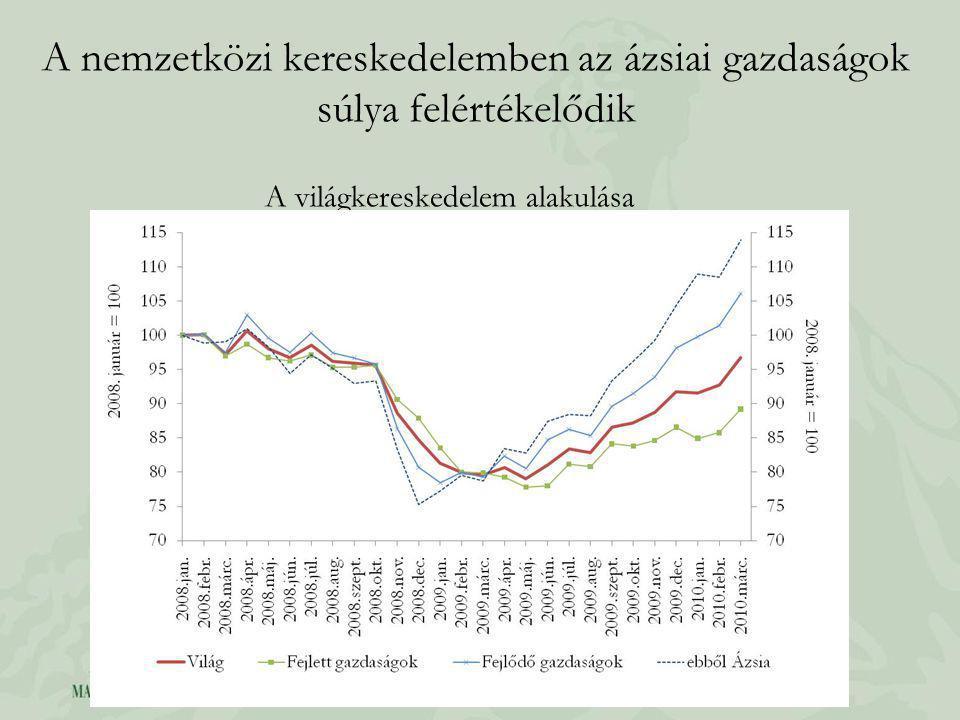 A növekedés kettőssége az idei évben még fennmarad, a kilábalás azonban nem lesz töretlen