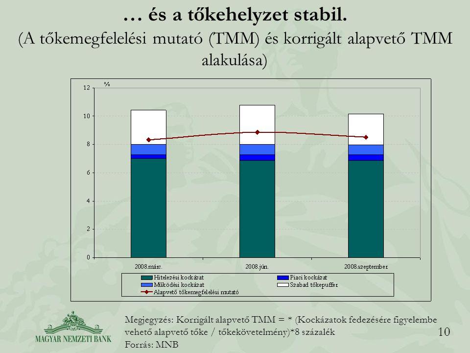 10 … és a tőkehelyzet stabil. (A tőkemegfelelési mutató (TMM) és korrigált alapvető TMM alakulása) Megjegyzés: Korrigált alapvető TMM = * (Kockázatok