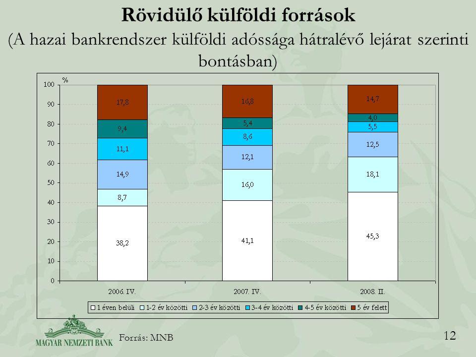 12 Rövidülő külföldi források (A hazai bankrendszer külföldi adóssága hátralévő lejárat szerinti bontásban) Forrás: MNB