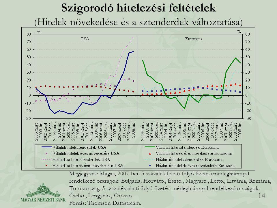 14 Szigorodó hitelezési feltételek (Hitelek növekedése és a sztenderdek változtatása) Megjegyzés: Magas, 2007-ben 5 százalék feletti folyó fizetési mérleghiánnyal rendelkező országok: Bulgária, Horváto., Észto., Magyaro., Letto., Litvánia, Románia, Törökország.