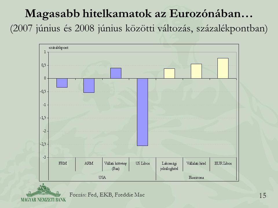 15 Magasabb hitelkamatok az Eurozónában… (2007 június és 2008 június közötti változás, százalékpontban) Forrás: Fed, EKB, Freddie Mac