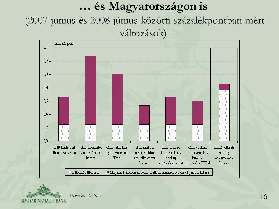 16 … és Magyarországon is (2007 június és 2008 június közötti százalékpontban mért változások) Forrás: MNB