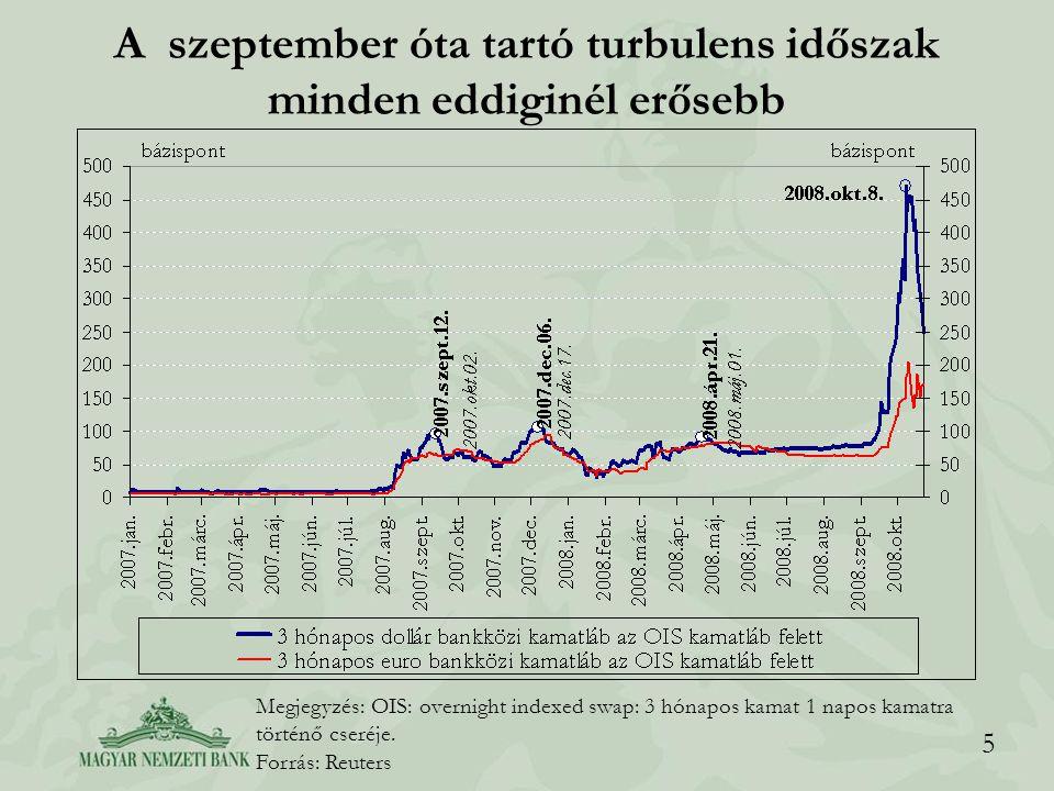 5 A szeptember óta tartó turbulens időszak minden eddiginél erősebb Megjegyzés: OIS: overnight indexed swap: 3 hónapos kamat 1 napos kamatra történő cseréje.
