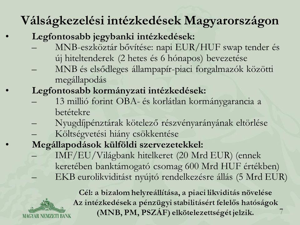 7 Válságkezelési intézkedések Magyarországon Legfontosabb jegybanki intézkedések: –MNB-eszköztár bővítése: napi EUR/HUF swap tender és új hiteltendere