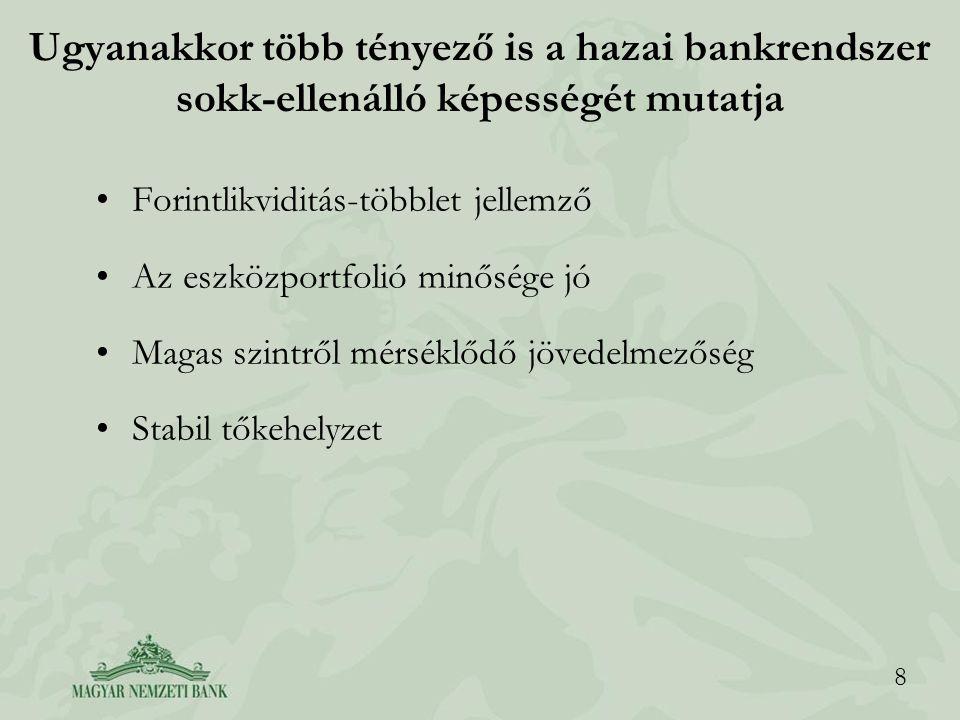 8 Ugyanakkor több tényező is a hazai bankrendszer sokk-ellenálló képességét mutatja Forintlikviditás-többlet jellemző Az eszközportfolió minősége jó M
