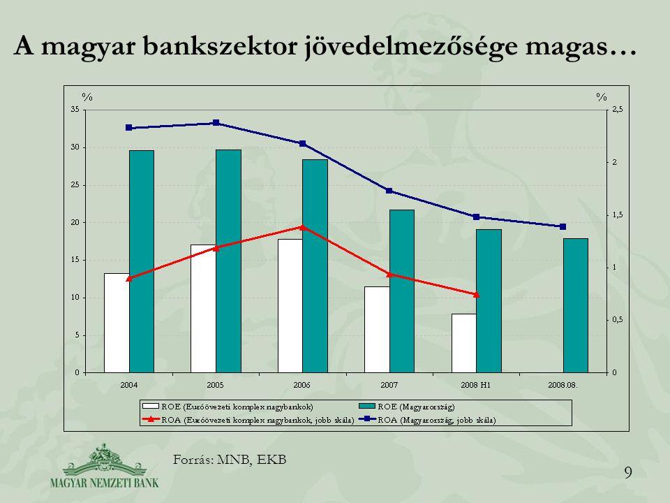 9 A magyar bankszektor jövedelmezősége magas… Forrás: MNB, EKB