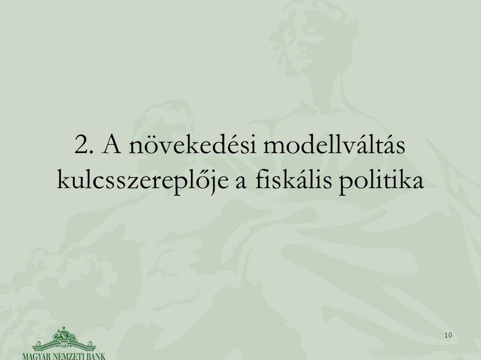 2. A növekedési modellváltás kulcsszereplője a fiskális politika 10