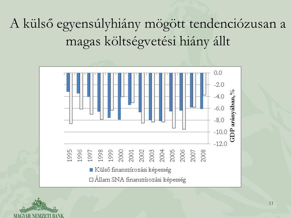 A külső egyensúlyhiány mögött tendenciózusan a magas költségvetési hiány állt 11
