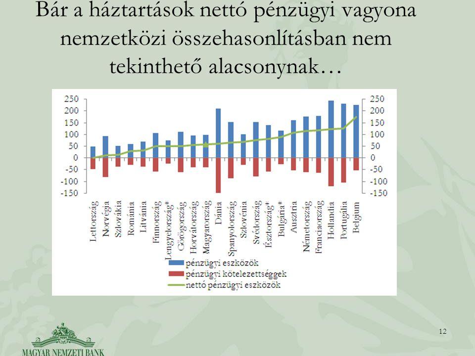 Bár a háztartások nettó pénzügyi vagyona nemzetközi összehasonlításban nem tekinthető alacsonynak… 12