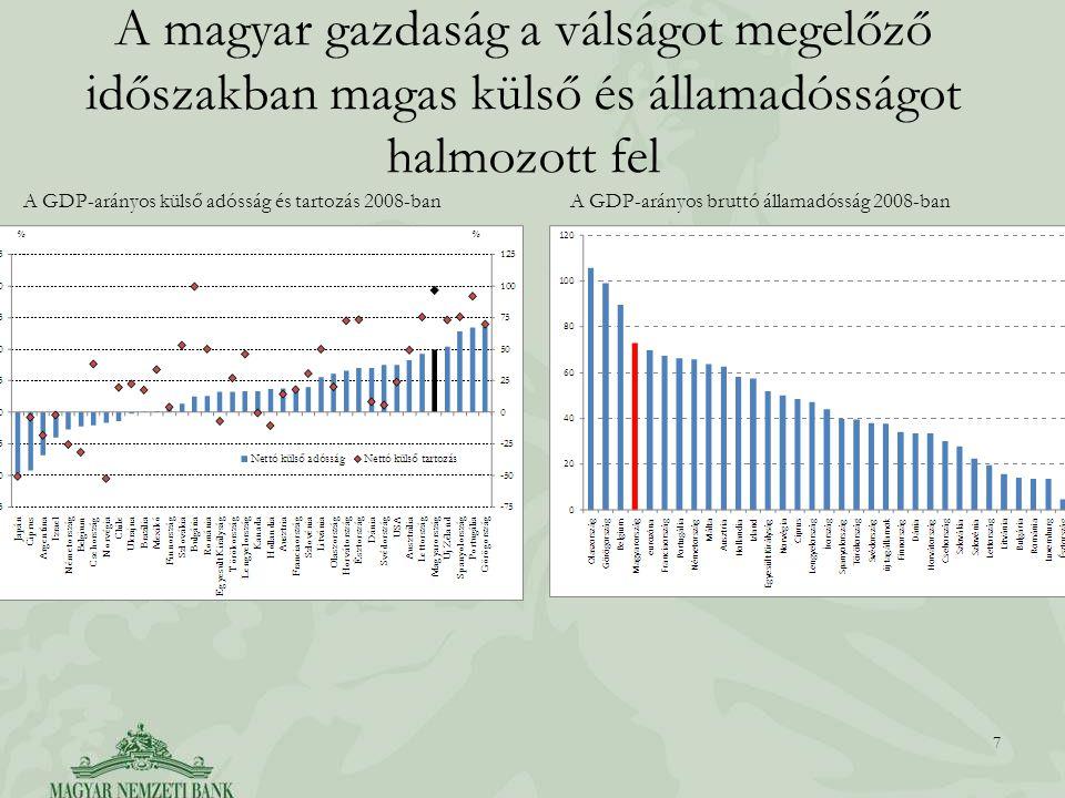 A magyar gazdaság a válságot megelőző időszakban magas külső és államadósságot halmozott fel 7 A GDP-arányos külső adósság és tartozás 2008-banA GDP-arányos bruttó államadósság 2008-ban
