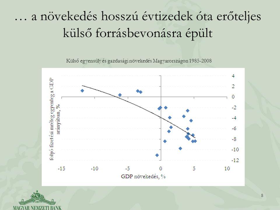… a növekedés hosszú évtizedek óta erőteljes külső forrásbevonásra épült 8 Külső egyensúly és gazdasági növekedés Magyarországon 1985-2008
