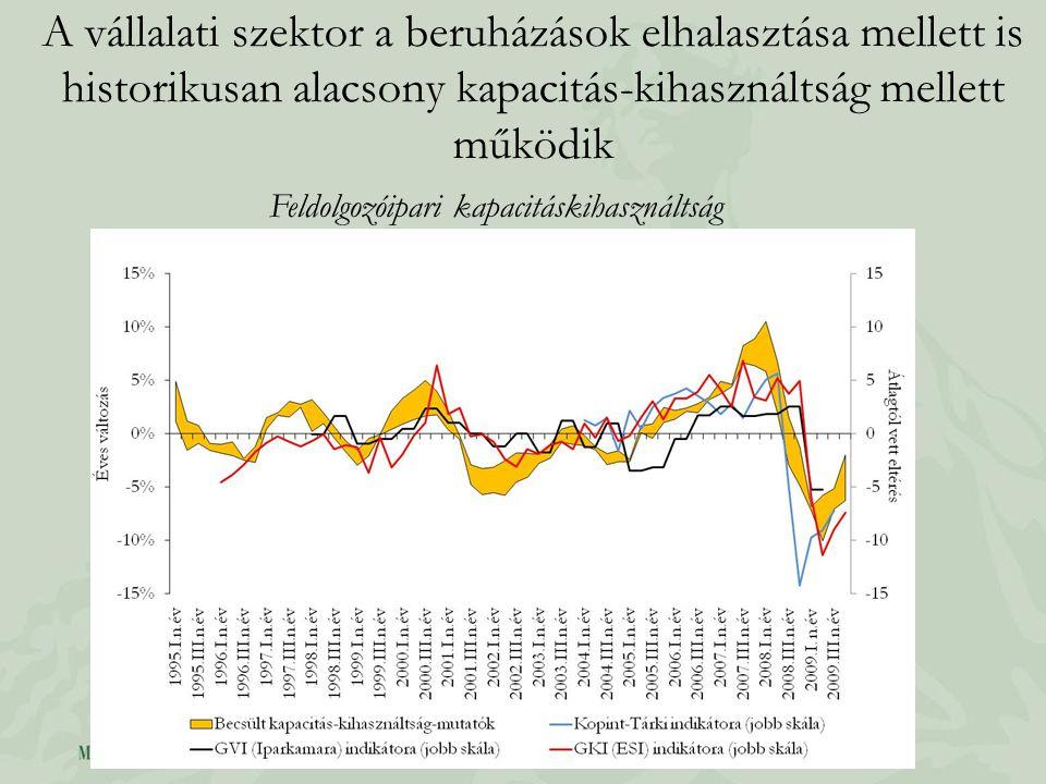 A vállalati szektor a beruházások elhalasztása mellett is historikusan alacsony kapacitás-kihasználtság mellett működik Feldolgozóipari kapacitáskihasználtság