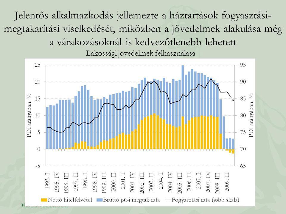 Jelentős alkalmazkodás jellemezte a háztartások fogyasztási- megtakarítási viselkedését, miközben a jövedelmek alakulása még a várakozásoknál is kedvezőtlenebb lehetett Lakossági jövedelmek felhasználása