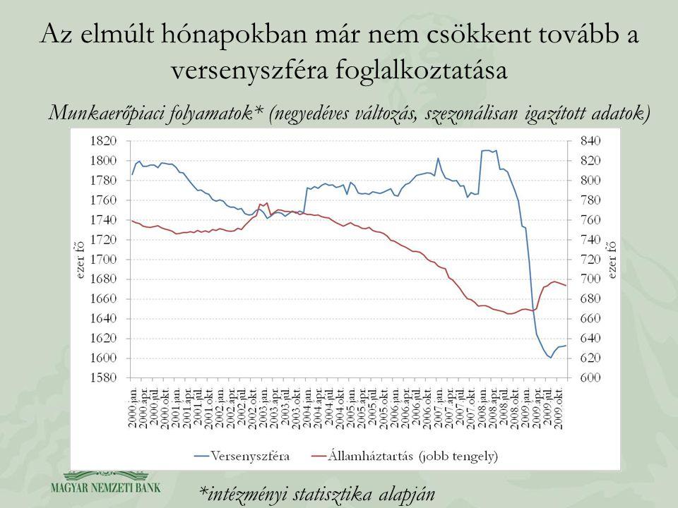 Az elmúlt hónapokban már nem csökkent tovább a versenyszféra foglalkoztatása Munkaerőpiaci folyamatok* (negyedéves változás, szezonálisan igazított ad