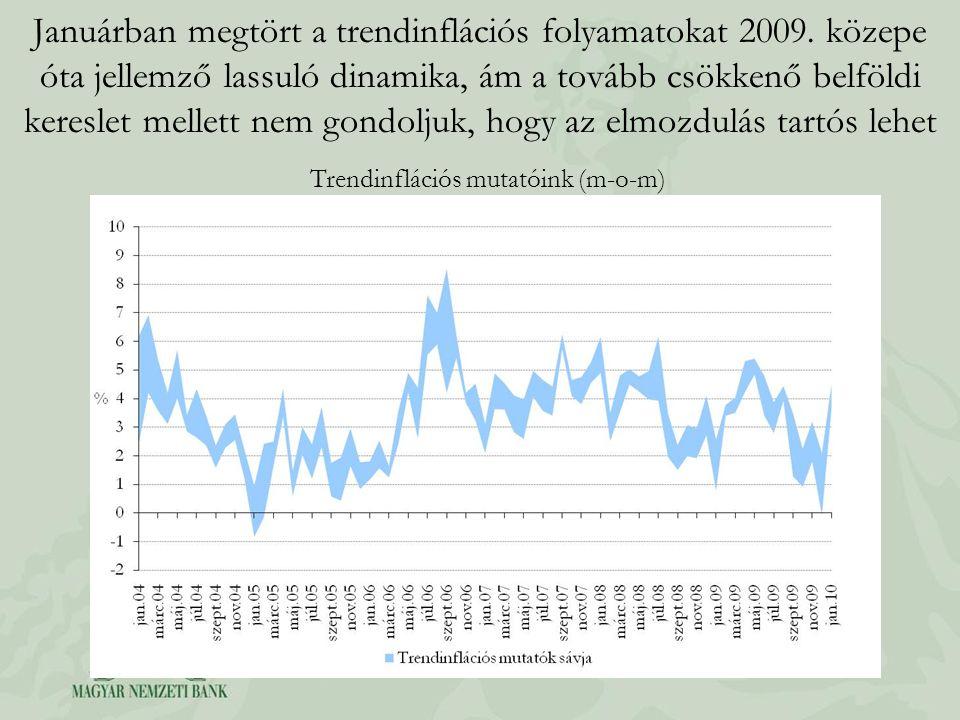 Januárban megtört a trendinflációs folyamatokat 2009. közepe óta jellemző lassuló dinamika, ám a tovább csökkenő belföldi kereslet mellett nem gondolj