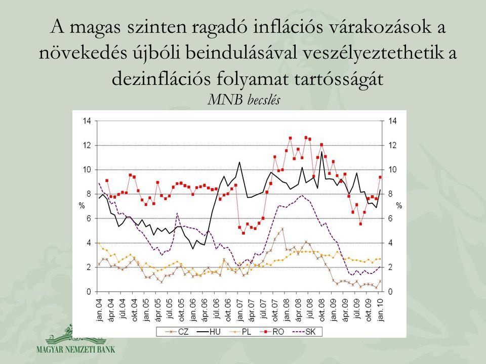 A magas szinten ragadó inflációs várakozások a növekedés újbóli beindulásával veszélyeztethetik a dezinflációs folyamat tartósságát MNB becslés