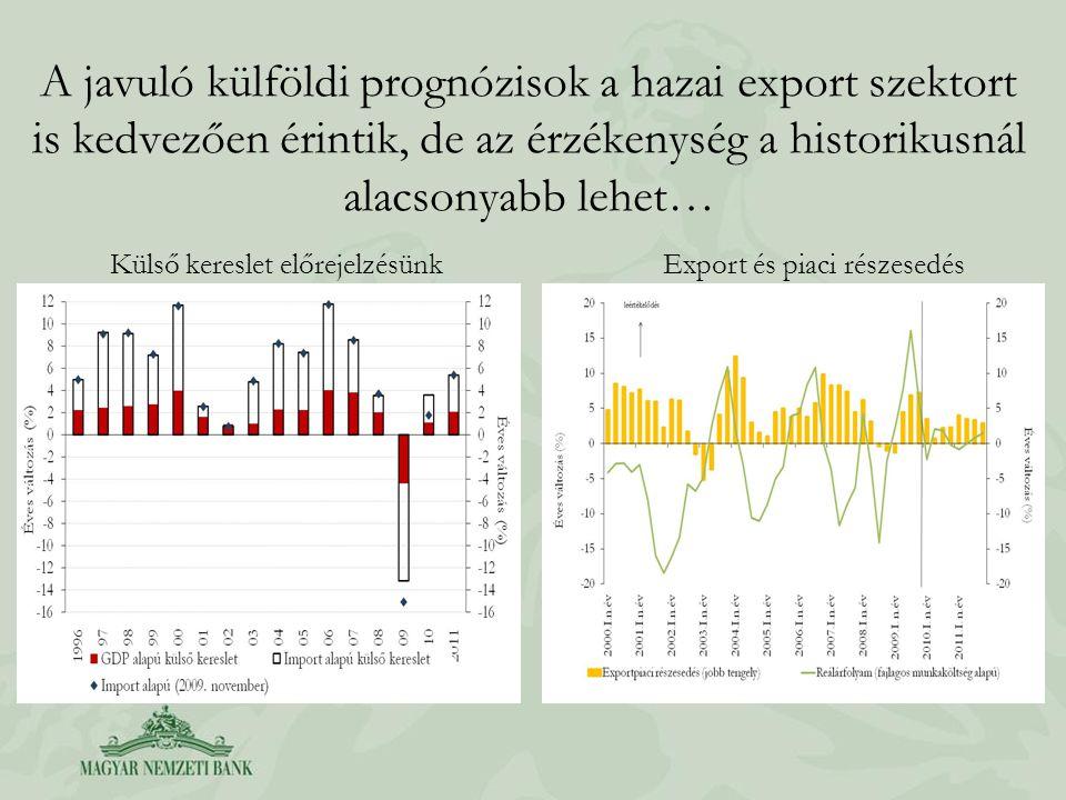 A javuló külföldi prognózisok a hazai export szektort is kedvezően érintik, de az érzékenység a historikusnál alacsonyabb lehet… Külső kereslet előrejelzésünkExport és piaci részesedés