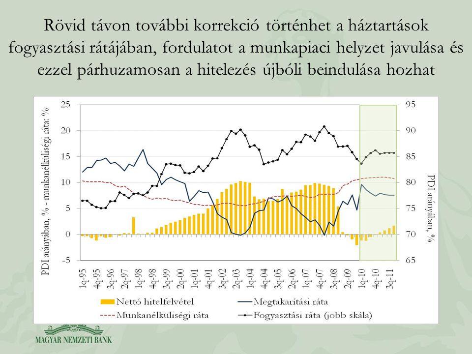 Rövid távon további korrekció történhet a háztartások fogyasztási rátájában, fordulatot a munkapiaci helyzet javulása és ezzel párhuzamosan a hitelezés újbóli beindulása hozhat