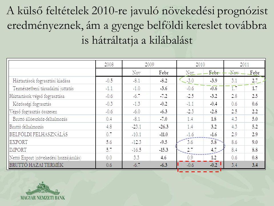 A külső feltételek 2010-re javuló növekedési prognózist eredményeznek, ám a gyenge belföldi kereslet továbbra is hátráltatja a kilábalást