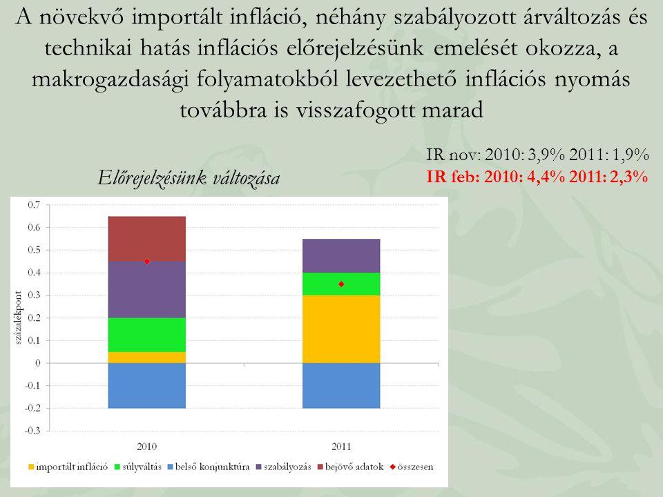 A növekvő importált infláció, néhány szabályozott árváltozás és technikai hatás inflációs előrejelzésünk emelését okozza, a makrogazdasági folyamatokból levezethető inflációs nyomás továbbra is visszafogott marad Előrejelzésünk változása IR nov: 2010: 3,9% 2011: 1,9% IR feb: 2010: 4,4% 2011: 2,3%