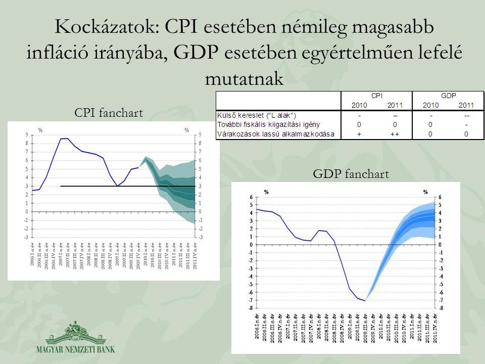 Kockázatok: CPI esetében némileg magasabb infláció irányába, GDP esetében egyértelműen lefelé mutatnak CPI fanchart GDP fanchart
