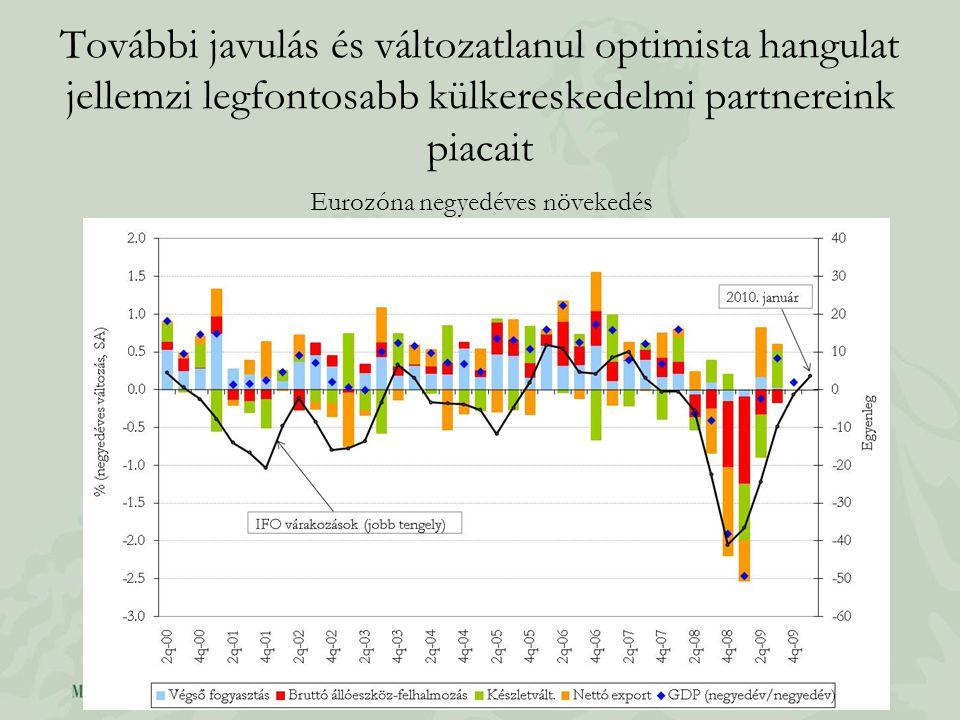 További javulás és változatlanul optimista hangulat jellemzi legfontosabb külkereskedelmi partnereink piacait Eurozóna negyedéves növekedés