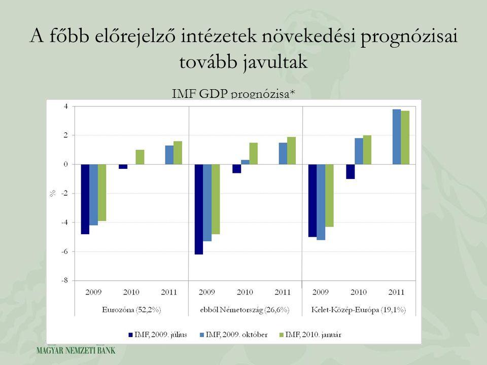 A főbb előrejelző intézetek növekedési prognózisai tovább javultak IMF GDP prognózisa* *IMF WEO